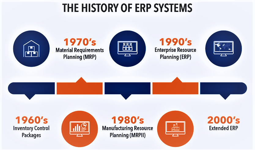 Time Chart from 1960's to 2000, depicting History of ERP.