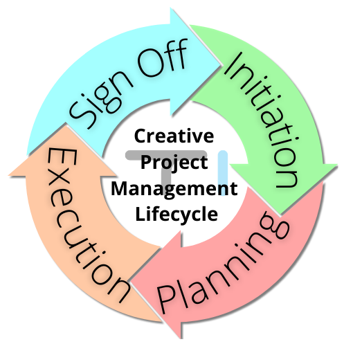 Creative Project Management Lifecycle Illustration Image.