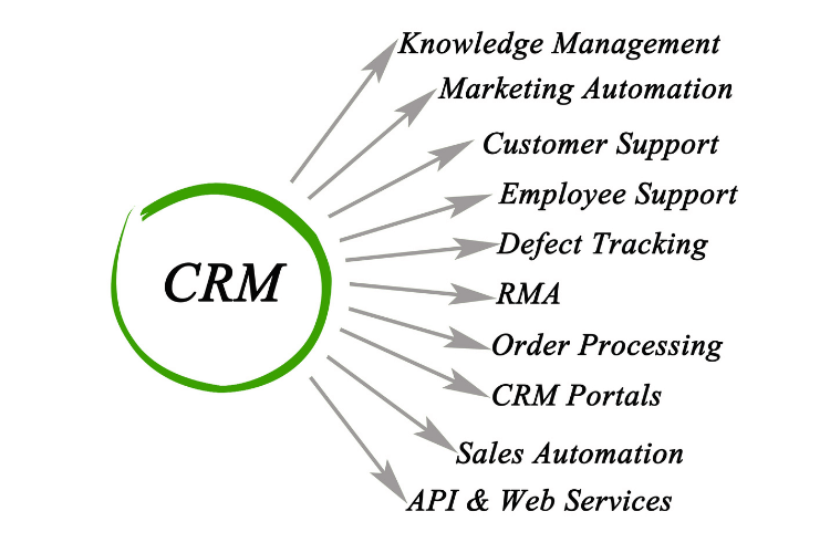 crm benefits diagram